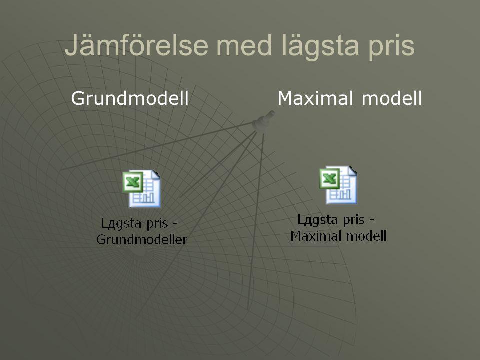 Jämförelse med lägsta pris GrundmodellMaximal modell