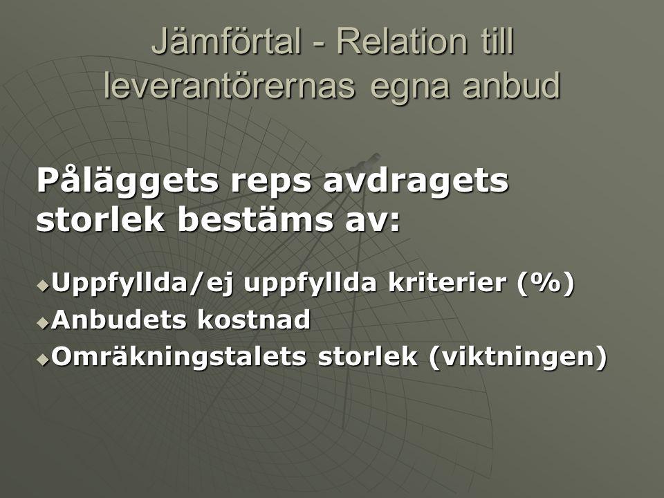Jämförtal - Relation till leverantörernas egna anbud Påläggets reps avdragets storlek bestäms av:  Uppfyllda/ej uppfyllda kriterier (%)  Anbudets ko