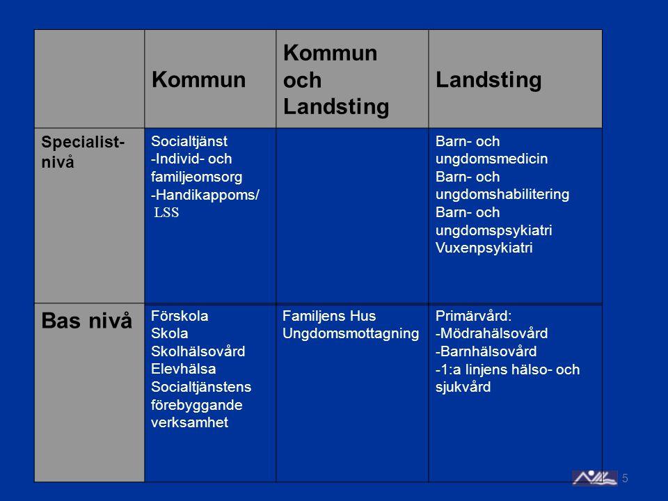 5 Kommun Kommun och Landsting Landsting Specialist- nivå Socialtjänst - Individ- och familjeomsorg - Handikappoms/ LSS Barn- och ungdomsmedicin Barn-