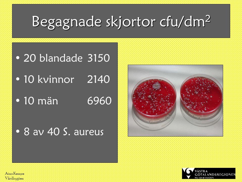 Aino Kempe Vårdhygien Begagnade skjortor cfu/dm 2 •20 blandade 3150 •10 kvinnor 2140 •10 män6960 •8 av 40 S. aureus