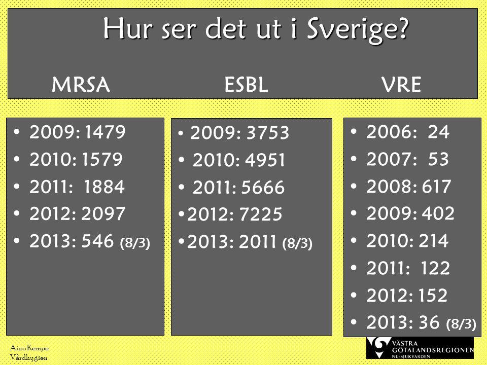 Aino Kempe Vårdhygien Hur ser det ut i Sverige? Hur ser det ut i Sverige? MRSA ESBL VRE •2009: 1479 •2010: 1579 •2011: 1884 •2012: 2097 •2013: 546 (8/
