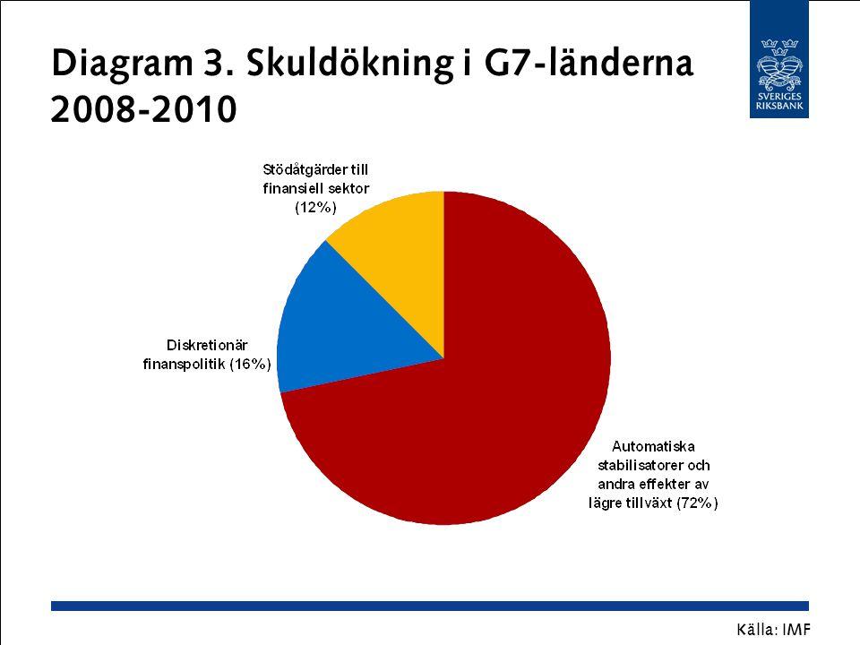 Diagram 3. Skuldökning i G7-länderna 2008-2010 Källa: IMF