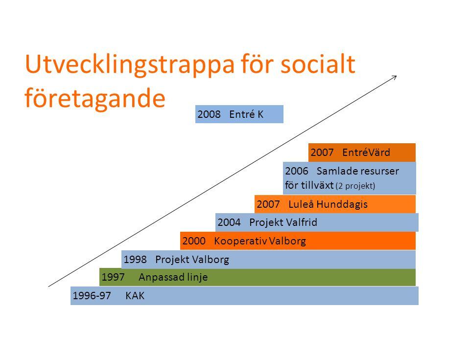 Utvecklingstrappa för socialt företagande 1996-97 KAK 1997 Anpassad linje 1998 Projekt Valborg 2000 Kooperativ Valborg 2004 Projekt Valfrid 2007 Luleå Hunddagis 2006 Samlade resurser för tillväxt (2 projekt) 2007 EntréVärd 2008 Entré K