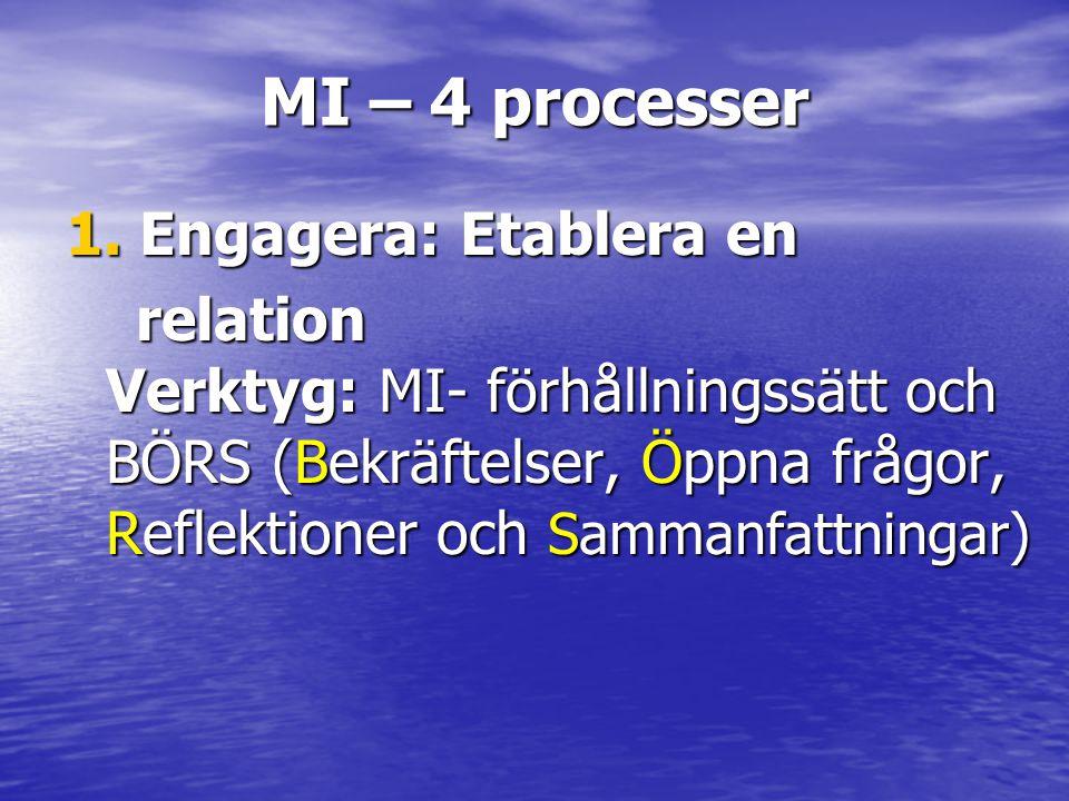 MI – 4 processer 1. Engagera: Etablera en relation Verktyg: MI- förhållningssätt och BÖRS (Bekräftelser, Öppna frågor, Reflektioner och Sammanfattning