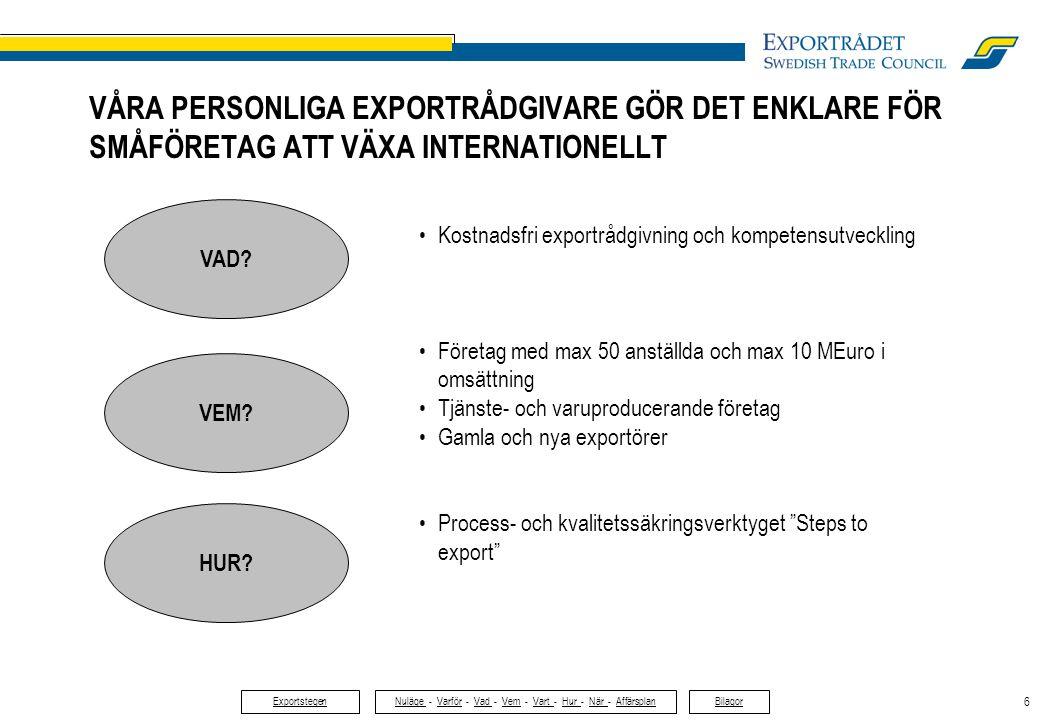 6 VÅRA PERSONLIGA EXPORTRÅDGIVARE GÖR DET ENKLARE FÖR SMÅFÖRETAG ATT VÄXA INTERNATIONELLT HUR? VEM? VAD? •Kostnadsfri exportrådgivning och kompetensut