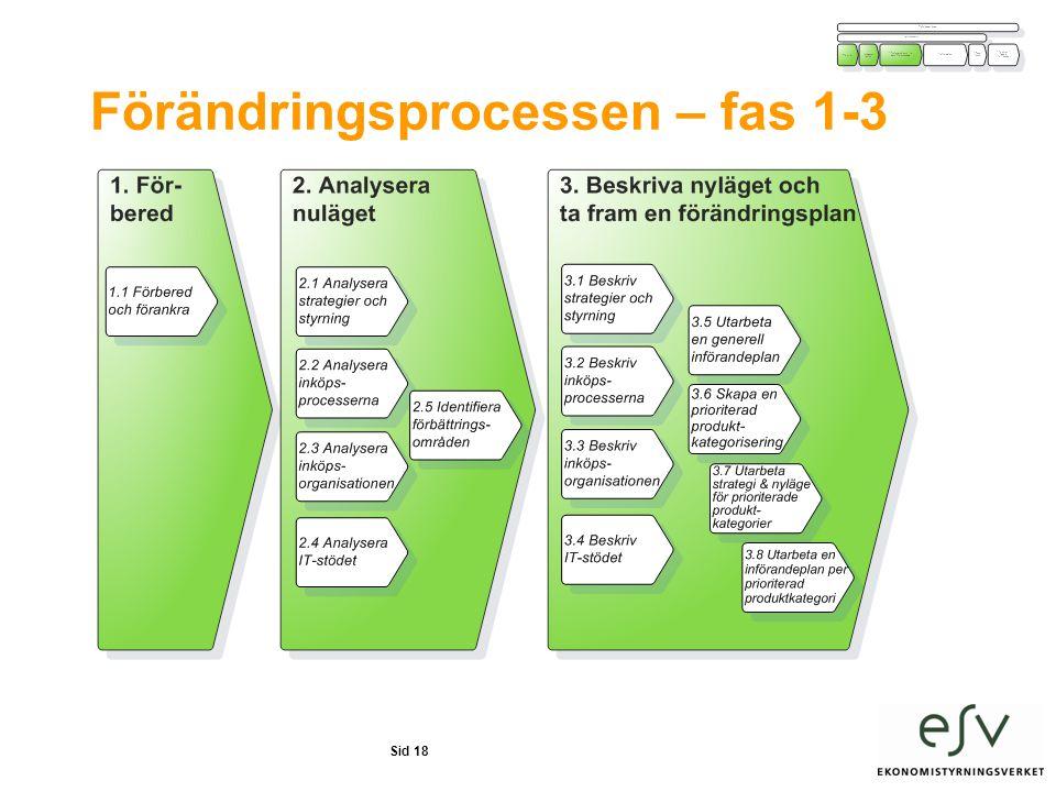 Sid 18 Förändringsprocessen – fas 1-3