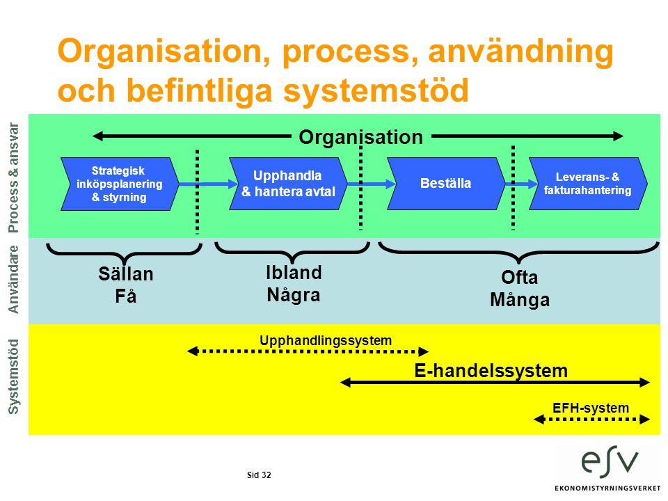 Sid 32 Organisation, process, användning och befintliga systemstöd Strategisk inköpsplanering & styrning Upphandla & hantera avtal Beställa Leverans- & fakturahantering Upphandlingssystem E-handelssystem EFH-system Ofta Många Ibland Några Sällan Få Organisation Användare Process & ansvar Systemstöd