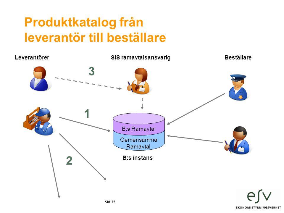 Sid 35 Produktkatalog från leverantör till beställare Gemensamma Ramavtal B:s Ramavtal B:s instans SIS ramavtalsansvarigLeverantörerBeställare 1 2 3
