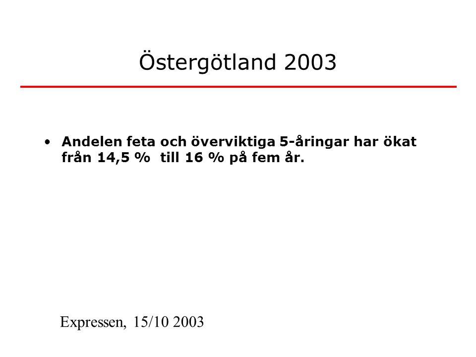 Östergötland 2003 •Andelen feta och överviktiga 5-åringar har ökat från 14,5 % till 16 % på fem år.