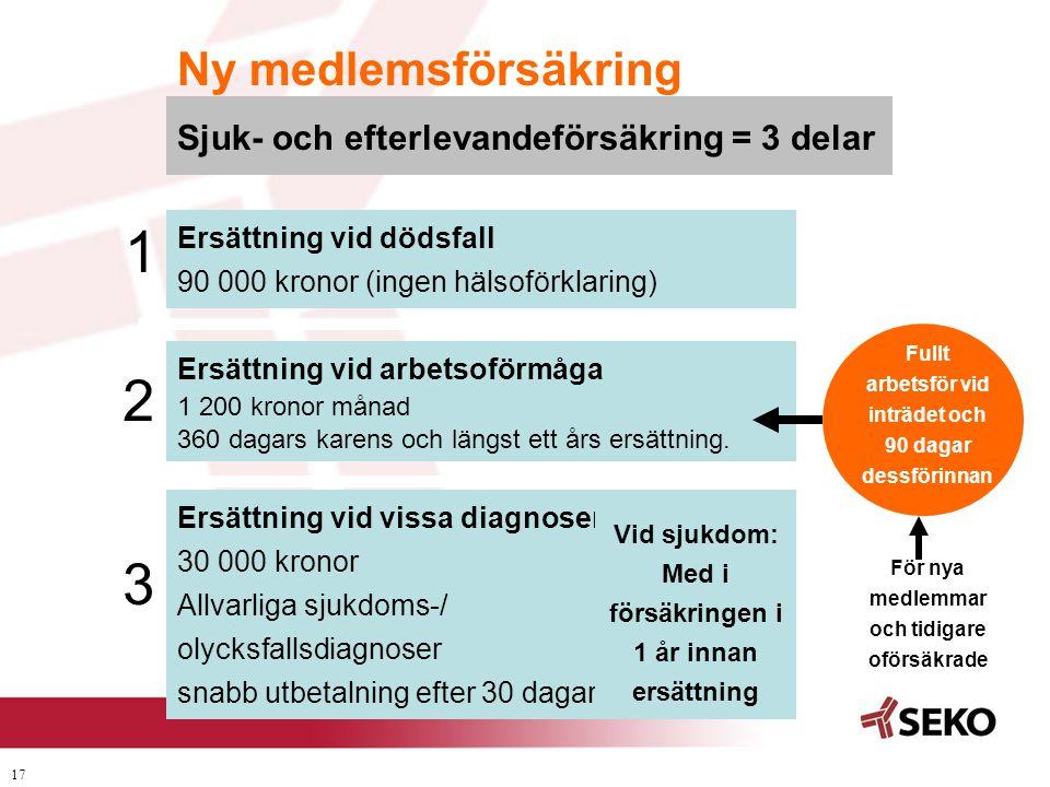 17 Sjuk- och efterlevandeförsäkring = 3 delar Ersättning vid dödsfall 90 000 kronor (ingen hälsoförklaring) Ersättning vid arbetsoförmåga 1 200 kronor