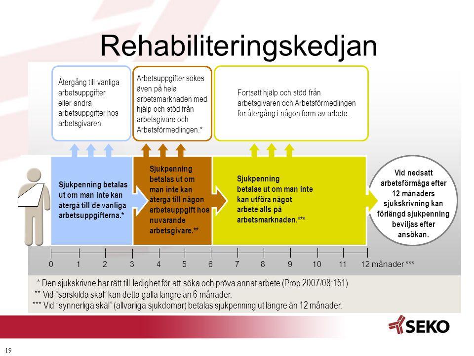19 Rehabiliteringskedjan Vid nedsatt arbetsförmåga efter 12 månaders sjukskrivning kan förlängd sjukpenning beviljas efter ansökan. Sjukpenning betala