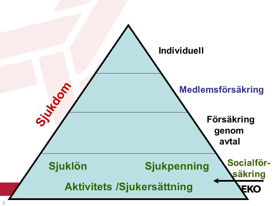 3 Socialför- säkring Försäkring genom avtal Medlemsförsäkring Individuell SjuklönSjukpenning Sjukdom Aktivitets /Sjukersättning