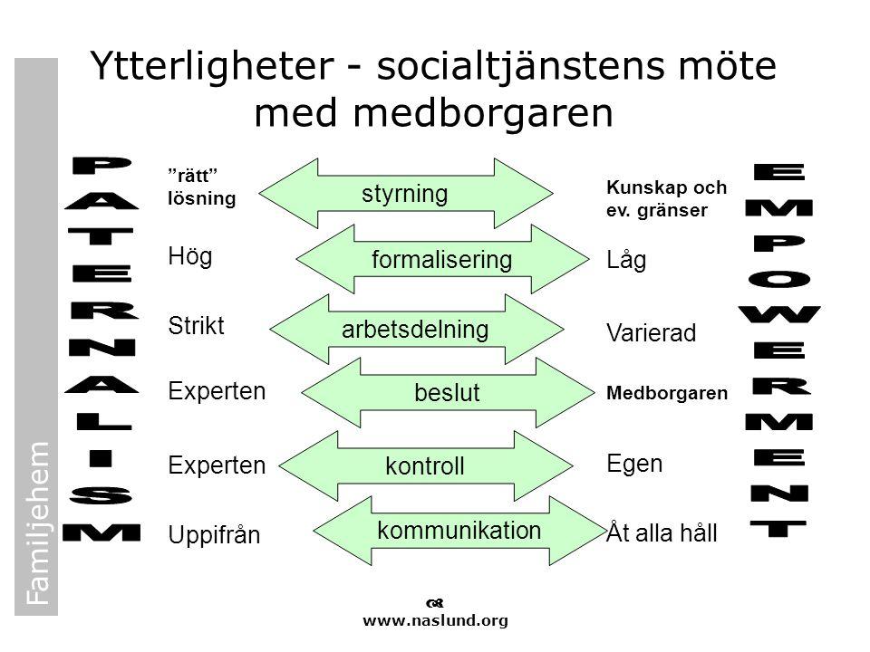 """Familjehem  www.naslund.org Ytterligheter - socialtjänstens möte med medborgaren styrning formalisering arbetsdelning beslut kontroll kommunikation """""""