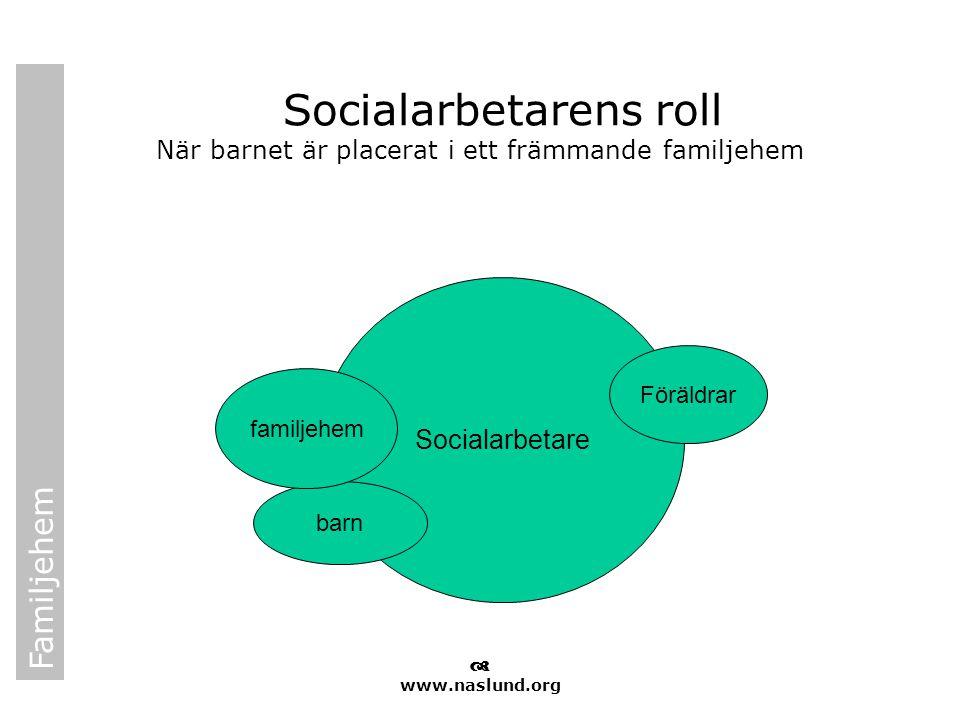 Familjehem  www.naslund.org Socialarbetarens roll När barnet är placerat i ett främmande familjehem Socialarbetare Föräldrar barn familjehem
