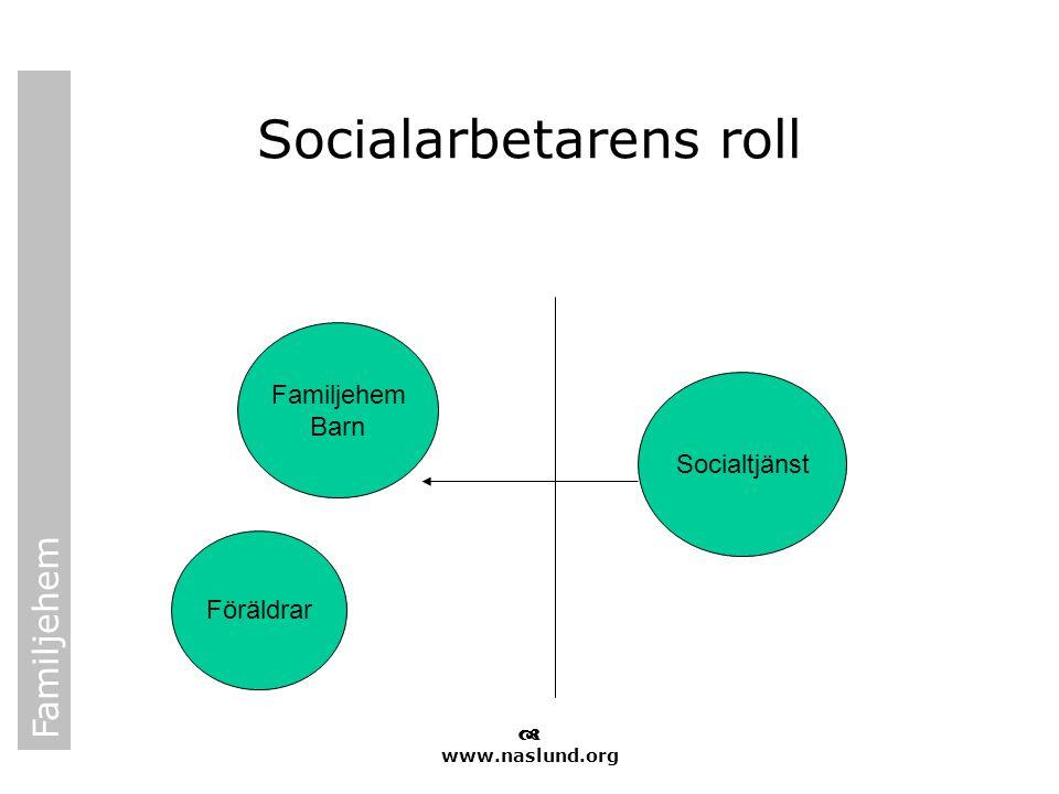 Familjehem  www.naslund.org Socialarbetarens roll Familjehem Barn Föräldrar Socialtjänst