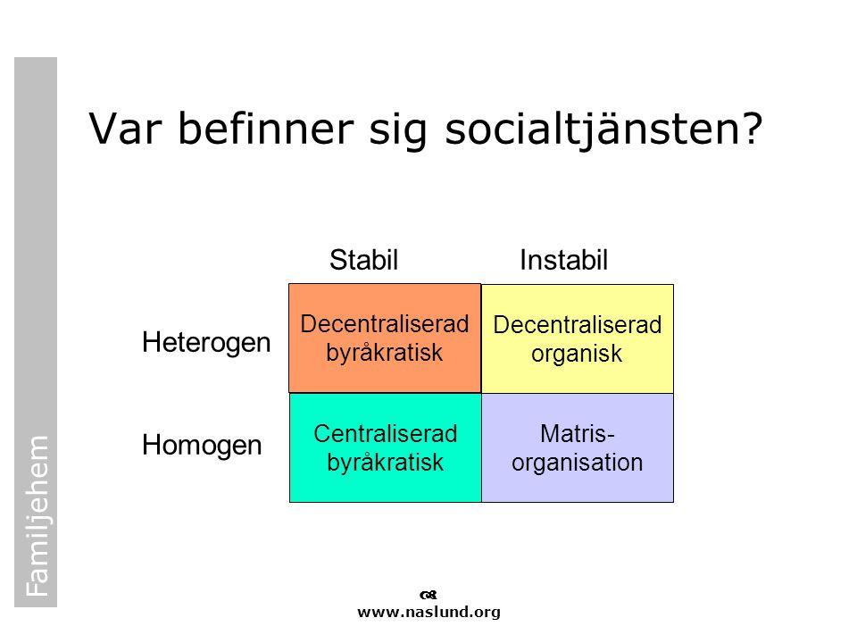 Familjehem  www.naslund.org Var befinner sig socialtjänsten? Decentraliserad byråkratisk Matris- organisation Decentraliserad organisk Centraliserad
