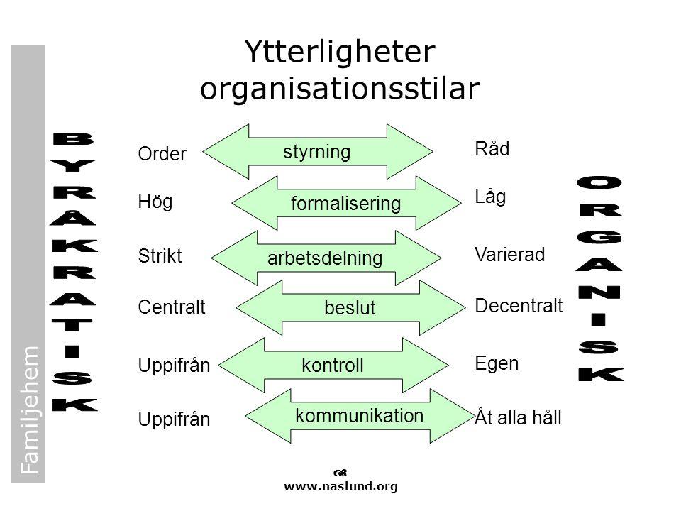 Familjehem  www.naslund.org Ytterligheter organisationsstilar styrning formalisering arbetsdelning beslut kontroll kommunikation Order Hög Strikt Cen