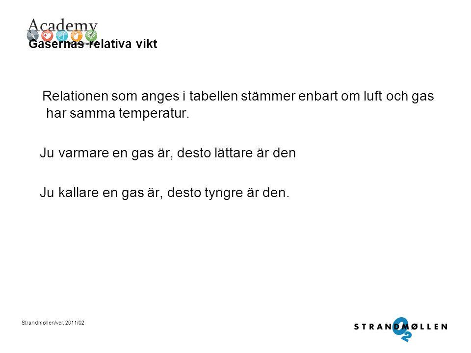 Strandmøllen/ver. 2011/02 Gasernas relativa vikt Tabell över gasers relativa vikt i förhållande till atmosfärisk luft vid konstant temperatur •Helium