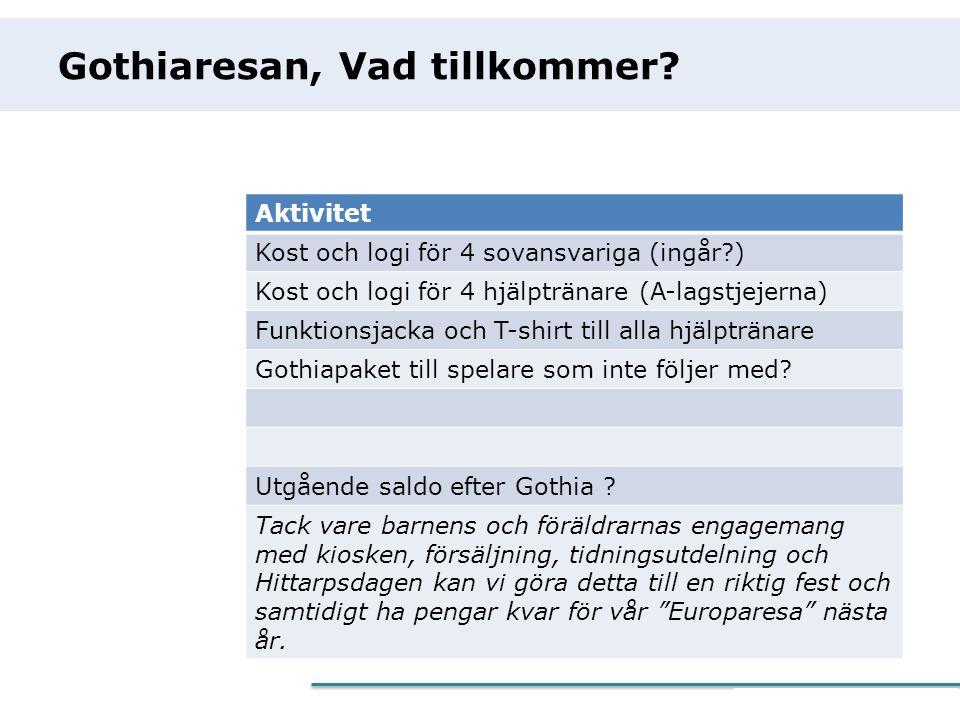 eCommerce Programme Gothiaresan, Vad tillkommer? Aktivitet Kost och logi för 4 sovansvariga (ingår?) Kost och logi för 4 hjälptränare (A-lagstjejerna)