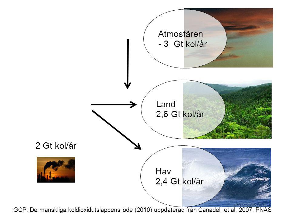 GCP: De mänskliga koldioxidutsläppens öde (2010) uppdaterad från Canadell et al. 2007, PNAS 2 Gt kol/år Atmosfären - 3 Gt kol/år Land 2,6 Gt kol/år Ha