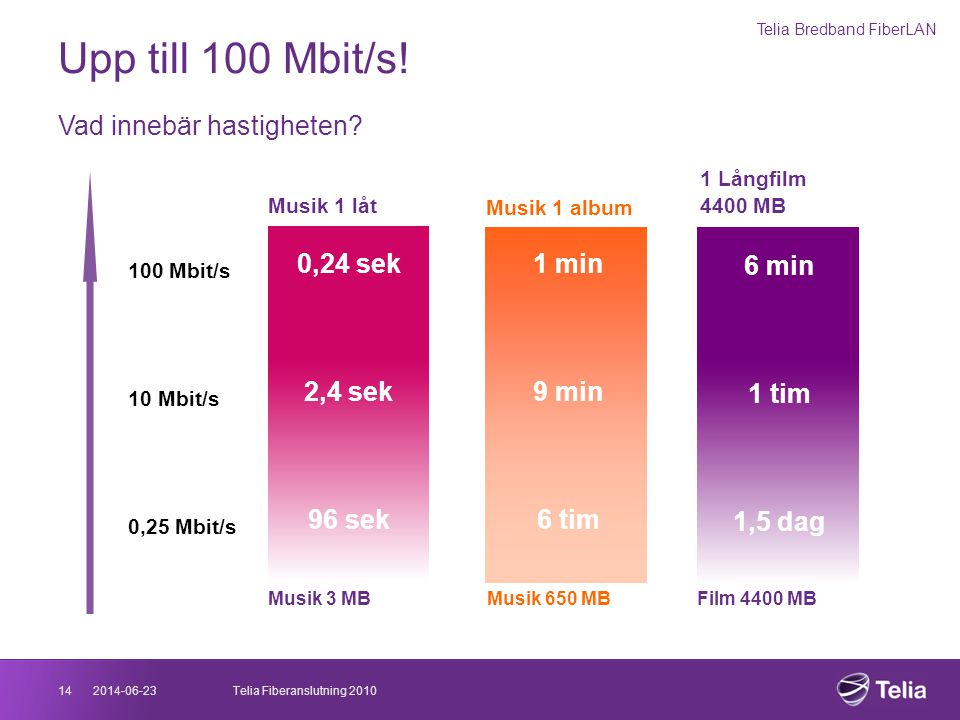 2014-06-2314Telia Fiberanslutning 2010 Upp till 100 Mbit/s! Vad innebär hastigheten? 100 Mbit/s 10 Mbit/s 0,25 Mbit/s Musik 1 låt 0,24 sek 2,4 sek 96