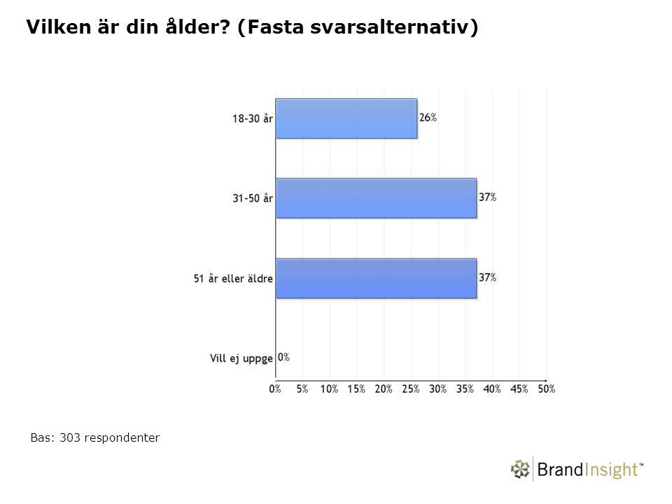 Vilken är din ålder (Fasta svarsalternativ) Bas: 303 respondenter