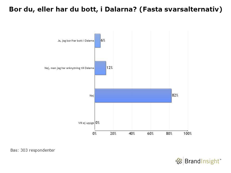 Bor du, eller har du bott, i Dalarna (Fasta svarsalternativ) Bas: 303 respondenter