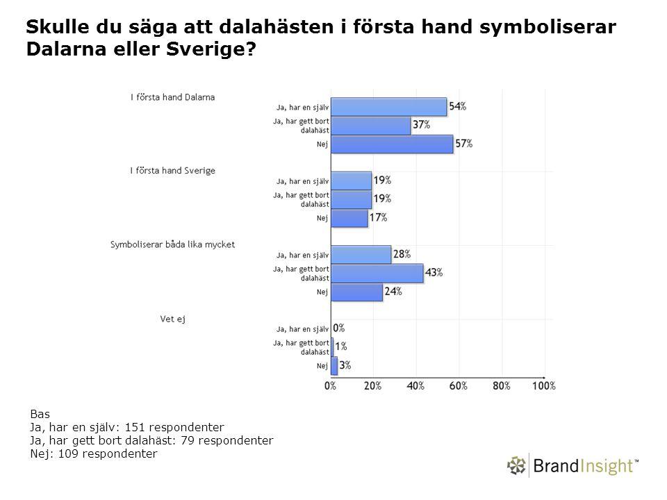 Skulle du säga att dalahästen i första hand symboliserar Dalarna eller Sverige.