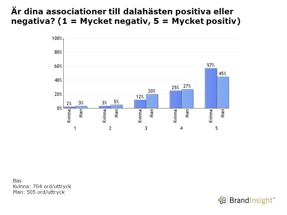 Är dina associationer till dalahästen positiva eller negativa.