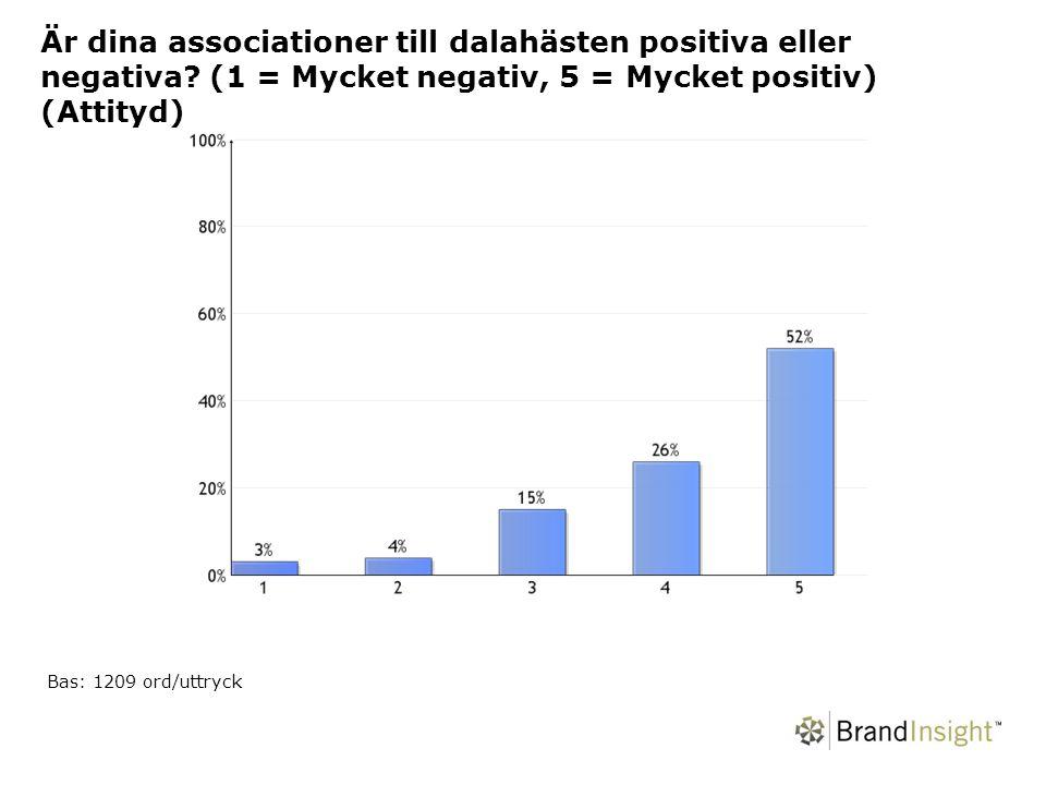 Bor du, eller har du bott, i Dalarna? (Fasta svarsalternativ) Bas: 303 respondenter