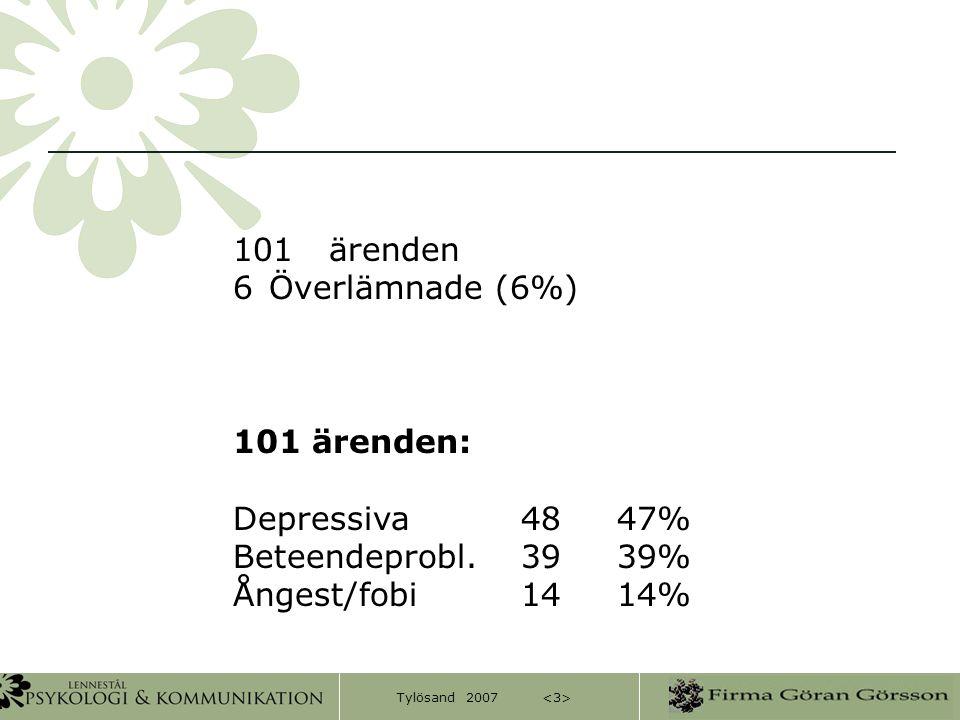 Tylösand 2007 101 ärenden 6Överlämnade (6%) 101 ärenden: Depressiva4847% Beteendeprobl.3939% Ångest/fobi1414%