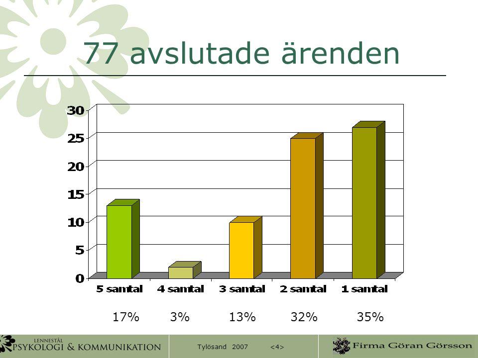 Tylösand 2007 77 avslutade ärenden 17% 3% 13% 32% 35%