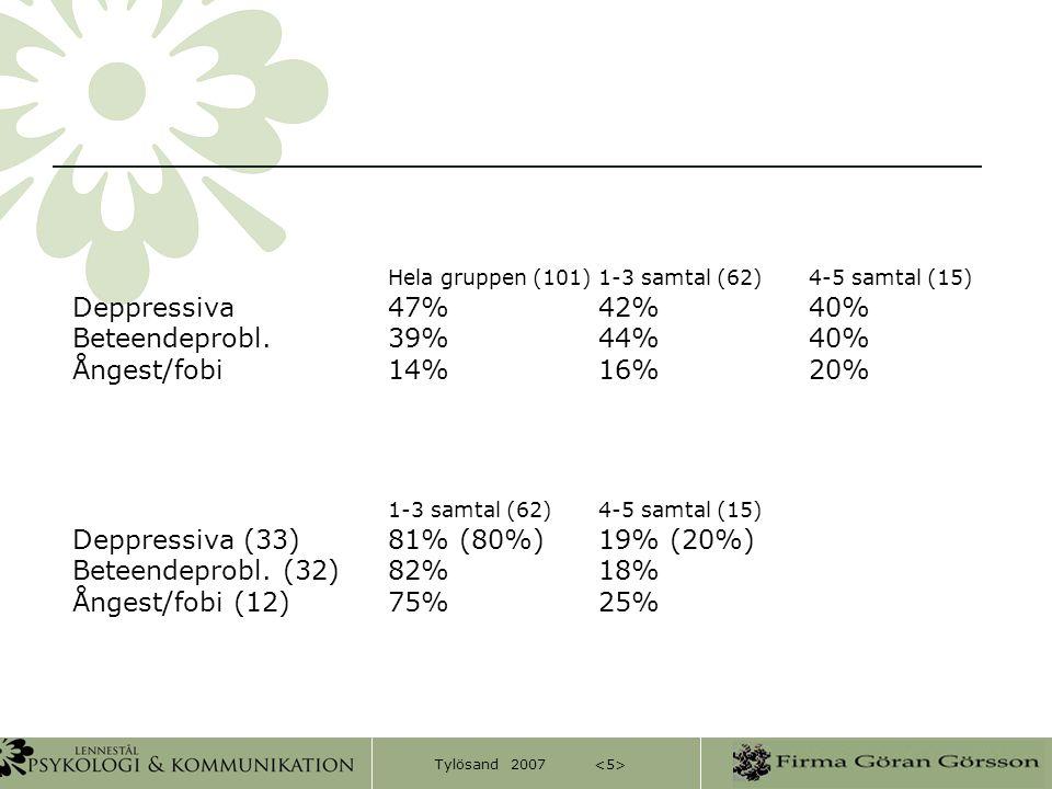 Tylösand 2007 Hela gruppen (101)1-3 samtal (62)4-5 samtal (15) Deppressiva47%42%40% Beteendeprobl.39%44%40% Ångest/fobi14%16%20% 1-3 samtal (62)4-5 sa