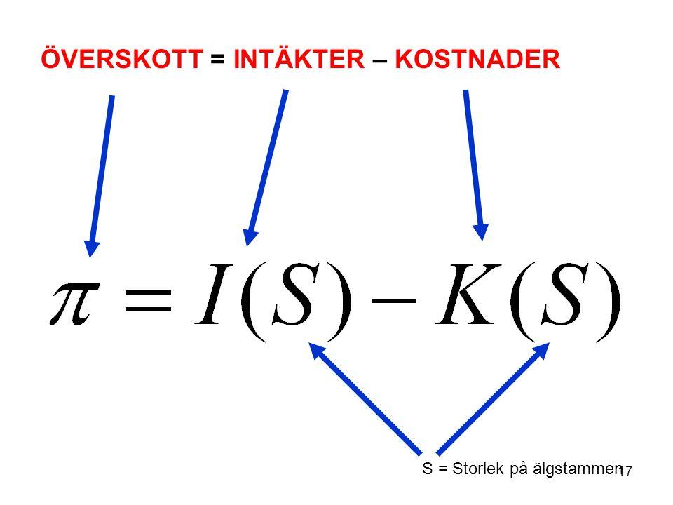 17 ÖVERSKOTT = INTÄKTER – KOSTNADER S = Storlek på älgstammen