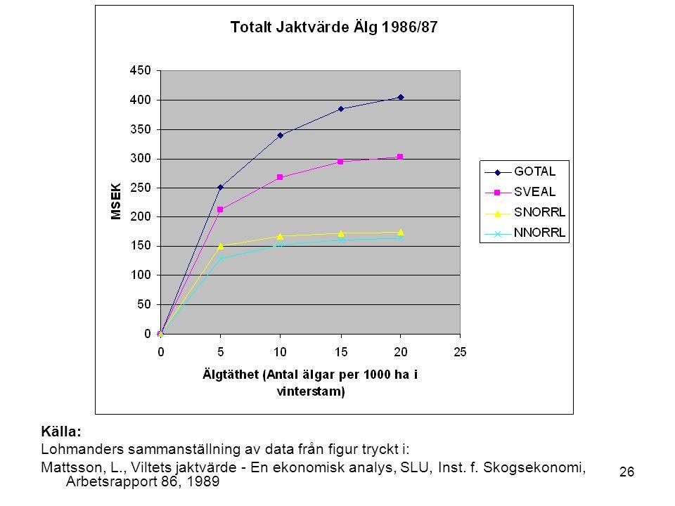 26 Källa: Lohmanders sammanställning av data från figur tryckt i: Mattsson, L., Viltets jaktvärde - En ekonomisk analys, SLU, Inst. f. Skogsekonomi, A