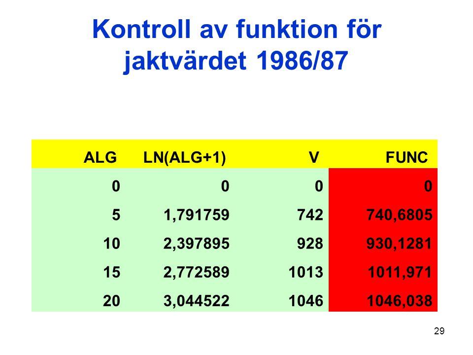 29 Kontroll av funktion för jaktvärdet 1986/87 ALG LN(ALG+1) V FUNC 0000 51,791759742740,6805 102,397895928930,1281 152,77258910131011,971 203,0445221