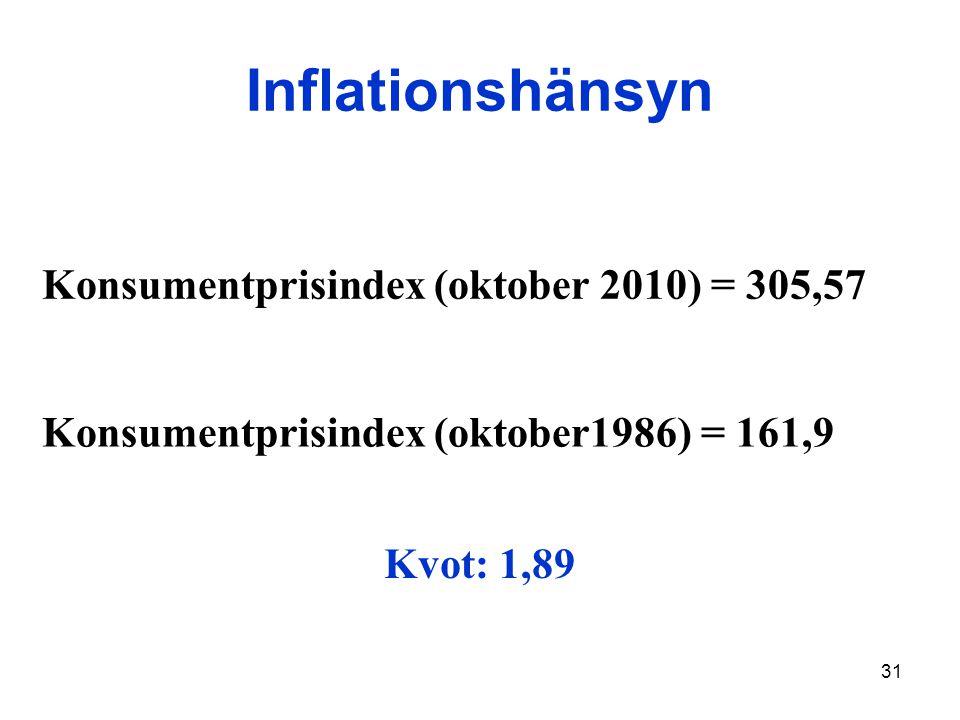 31 Inflationshänsyn Konsumentprisindex (oktober 2010) = 305,57 Konsumentprisindex (oktober1986) = 161,9 Kvot: 1,89