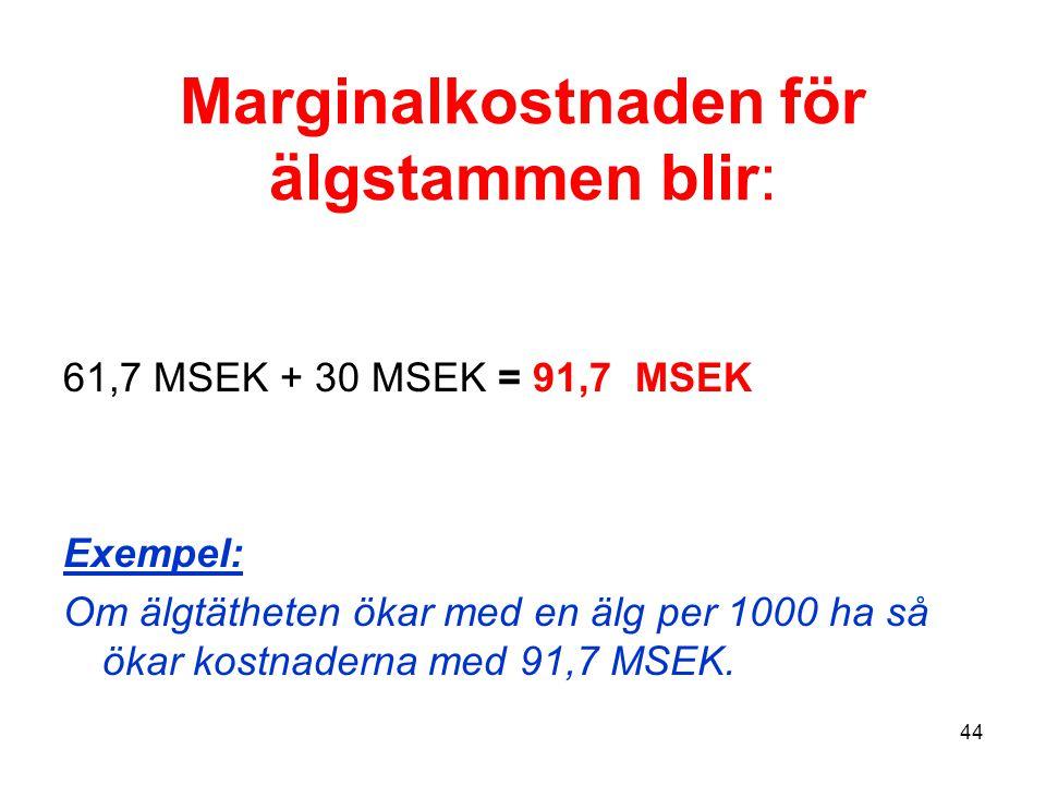 44 Marginalkostnaden för älgstammen blir: 61,7 MSEK + 30 MSEK = 91,7 MSEK Exempel: Om älgtätheten ökar med en älg per 1000 ha så ökar kostnaderna med