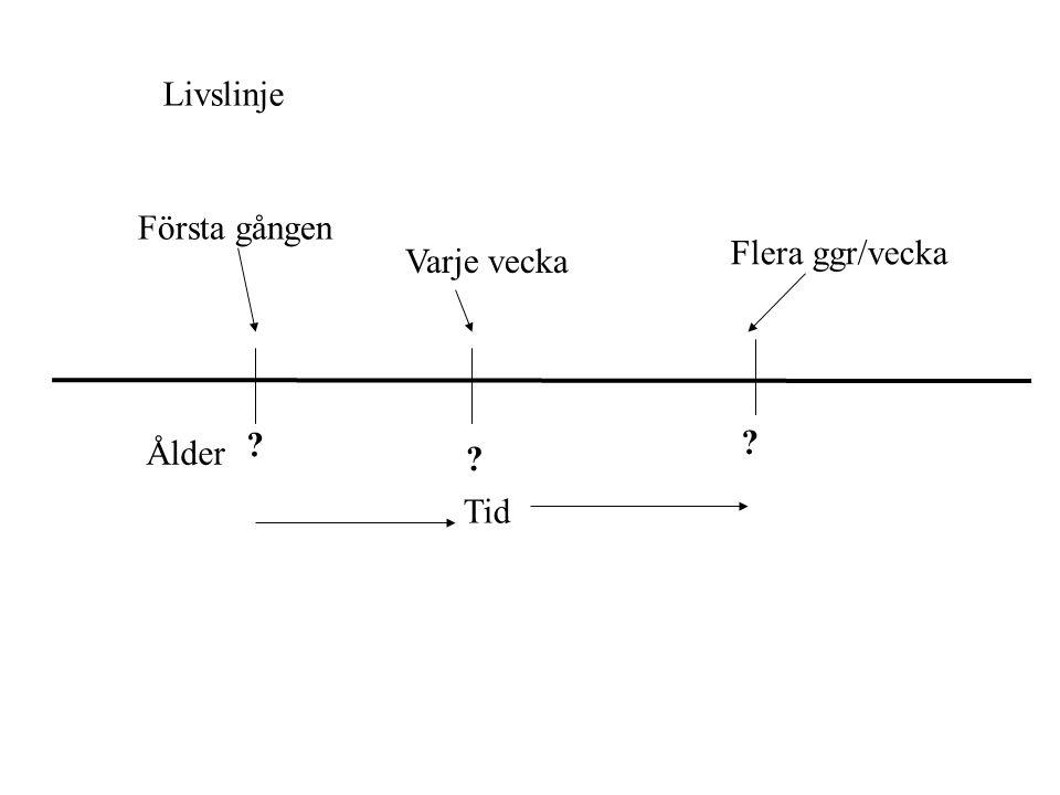 Livslinje Första gången Varje vecka Flera ggr/vecka Ålder Tid