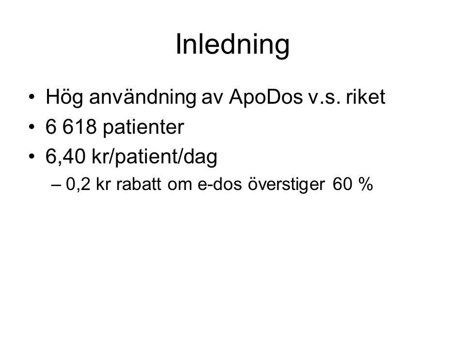 Inledning •Hög användning av ApoDos v.s. riket •6 618 patienter •6,40 kr/patient/dag –0,2 kr rabatt om e-dos överstiger 60 %