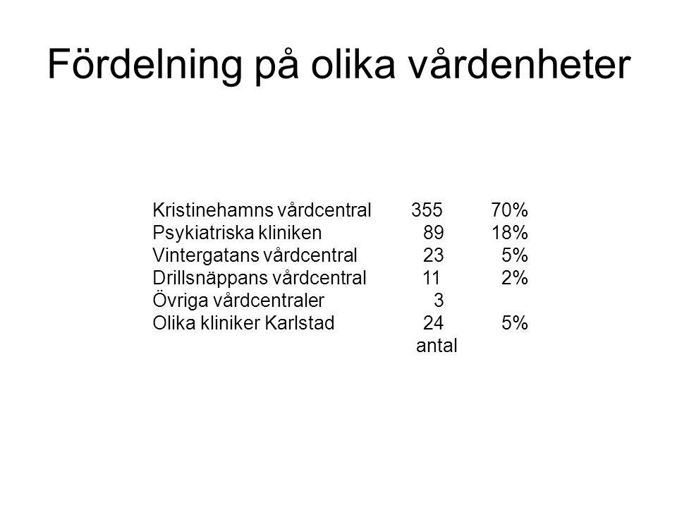 Fördelning på olika vårdenheter Kristinehamns vårdcentral 35570% Psykiatriska kliniken8918% Vintergatans vårdcentral23 5% Drillsnäppans vårdcentral 11