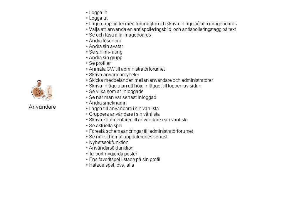 Användare • Logga in • Logga ut • Lägga upp bilder med tumnaglar och skriva inlägg på alla imageboards • Välja att använda en antispolieringsbild, och antispolieringstagg på text • Se och läsa alla imageboards • Ändra lösenord • Ändra sin avatar • Se sin rm-rating • Ändra sin grupp • Se profiler • Anmäla CW till administratörforumet • Skriva användarnyheter • Skicka meddelanden mellan användare och administratörer • Skriva inlägg utan att höja inlägget till toppen av sidan • Se vilka som är inloggade • Se när man var senast inloggad • Ändra smeknamn • Lägga till användare i sin vänlista • Gruppera användare i sin vänlista • Skriva kommentarer till användare i sin vänlista • Se aktuella spel • Föreslå schemaändringar till administratörforumet • Se när schemat uppdaterades senast • Nyhetssökfunktion • Användarsökfunktion • Ta bort nygjorda poster • Ens favoritspel listade på sin profil • Hatade spel, dvs, alla