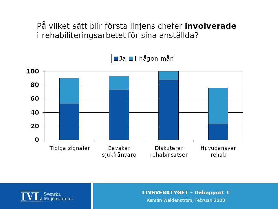 LIVSVERKTYGET - Delrapport I Kerstin Waldenström, Februari 2008 På vilket sätt blir första linjens chefer involverade i rehabiliteringsarbetet för sina anställda