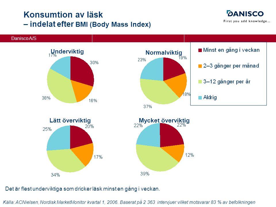 Danisco A/S Konsumtion av läsk – indelat efter BMI (Body Mass Index) Normalviktig Underviktig Lätt överviktigMycket överviktig Källa: ACNielsen, Nordisk MarketMonitor kvartal 1, 2006.