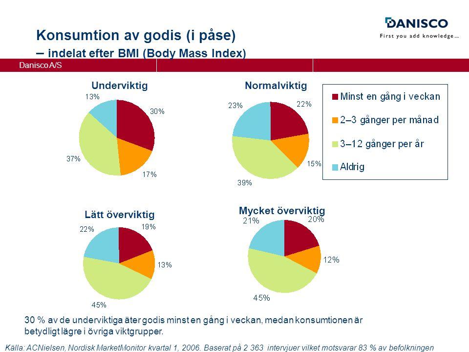 Danisco A/S NormalviktigUnderviktig Lätt överviktig Mycket överviktig Konsumtion av godis (i påse) – indelat efter BMI (Body Mass Index) Källa: ACNielsen, Nordisk MarketMonitor kvartal 1, 2006.