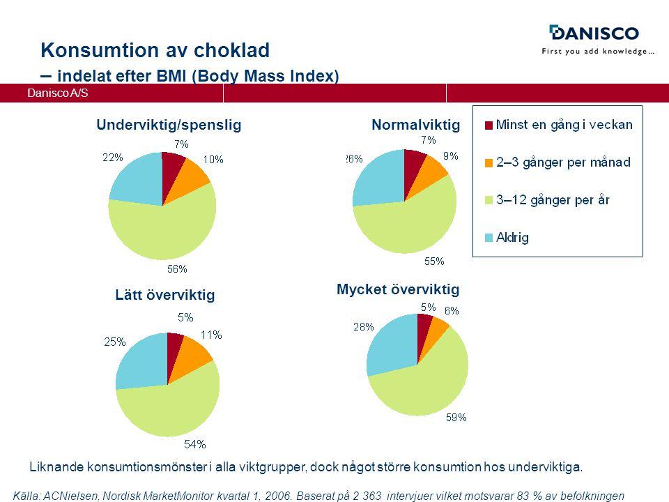 Danisco A/S NormalviktigUnderviktig/spenslig Lätt överviktig Mycket överviktig Konsumtion av choklad – indelat efter BMI (Body Mass Index) Källa: ACNielsen, Nordisk MarketMonitor kvartal 1, 2006.