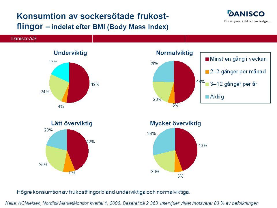 Danisco A/S NormalviktigUnderviktig Lätt överviktigMycket överviktig Konsumtion av sockersötade frukost- flingor – indelat efter BMI (Body Mass Index) Källa: ACNielsen, Nordisk MarketMonitor kvartal 1, 2006.