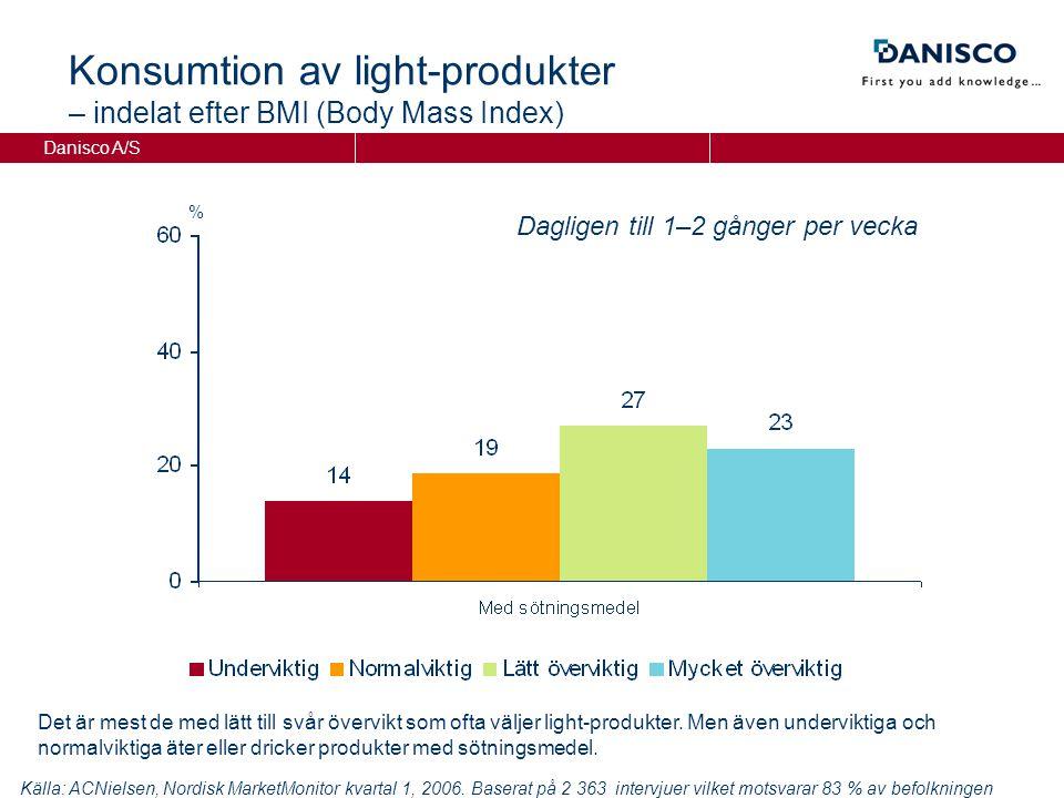 Danisco A/S Konsumtion av light-produkter – indelat efter BMI (Body Mass Index) % Dagligen till 1–2 gånger per vecka Källa: ACNielsen, Nordisk MarketMonitor kvartal 1, 2006.
