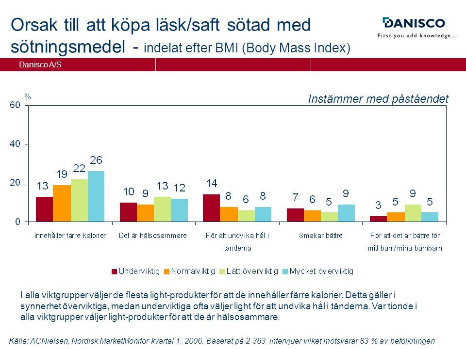 Danisco A/S Orsak till att köpa läsk/saft sötad med sötningsmedel - indelat efter BMI (Body Mass Index) % Instämmer med påståendet Källa: ACNielsen, Nordisk MarketMonitor kvartal 1, 2006.