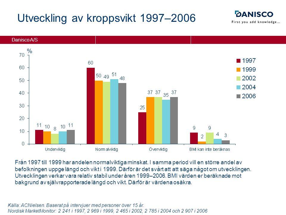 Danisco A/S % Utveckling av kroppsvikt 1997–2006 Källa: ACNielsen.